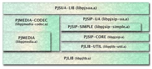 PJSIP - Open Source SIP Stack (2 9)